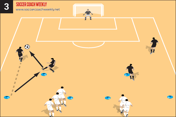 Unopposed build up and combination play part 3