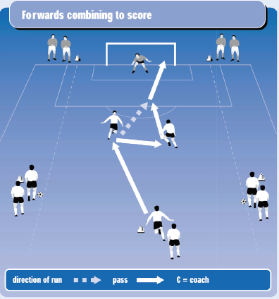 Forwards combining to score