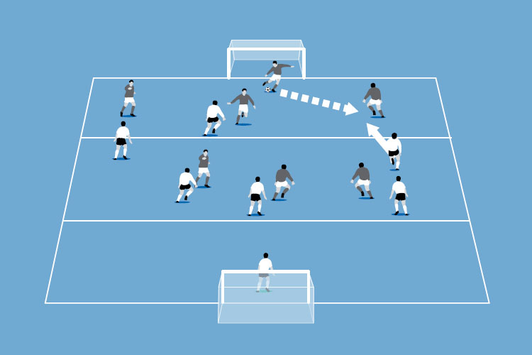 The white team pressure high with all players moving up into the first two zones to make the pitch compact.
