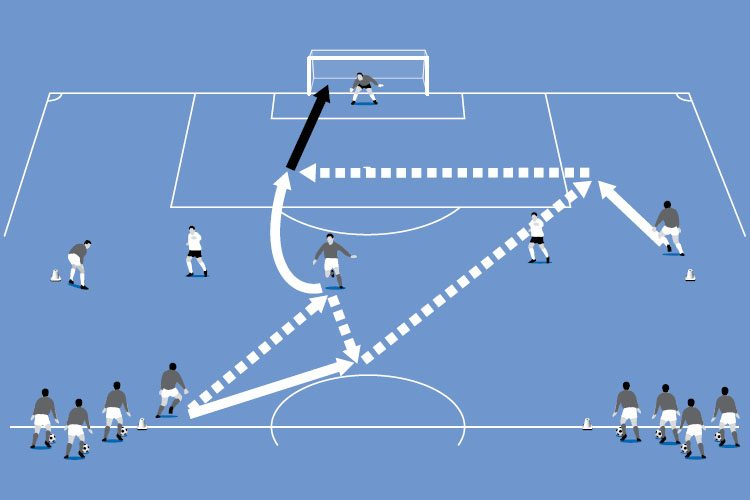 Players make a wall pass then play a diagonal pass for the wide player to run and cross for the forward.