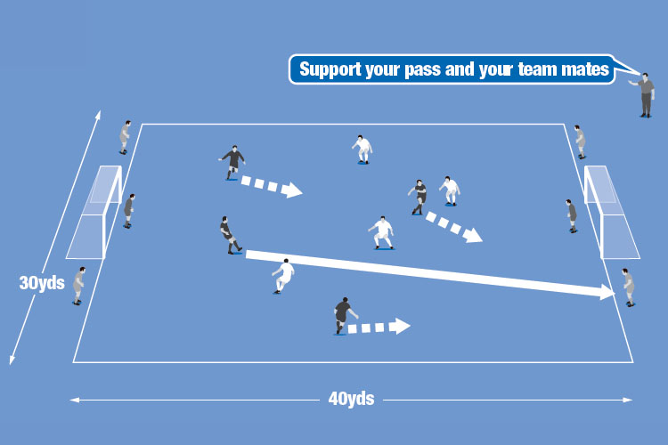 Two teams play in the pitch while another acts as target players to help set up shooting chances.