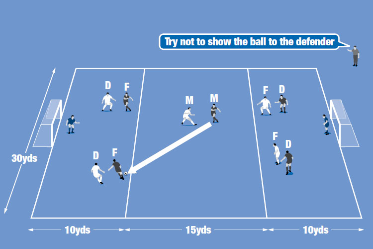Midfielders (M) pass to forwards (F), who try to prevent defenders (D) intercepting the ball then shoot at goal.