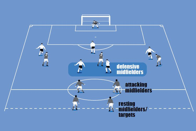 The midfielders rotate from defending to resting to attacking.