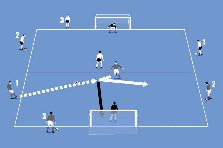 How to coach perfect hat-trick drills part 1