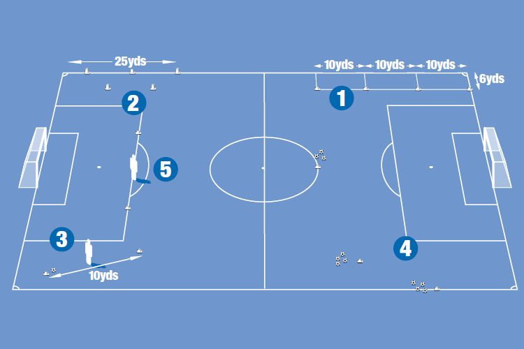 How to coach all round player drills- part 1