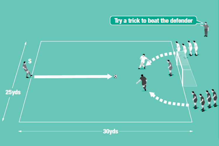 A server (S) passes a ball that two players try to win and beat the other before shooting at goal.