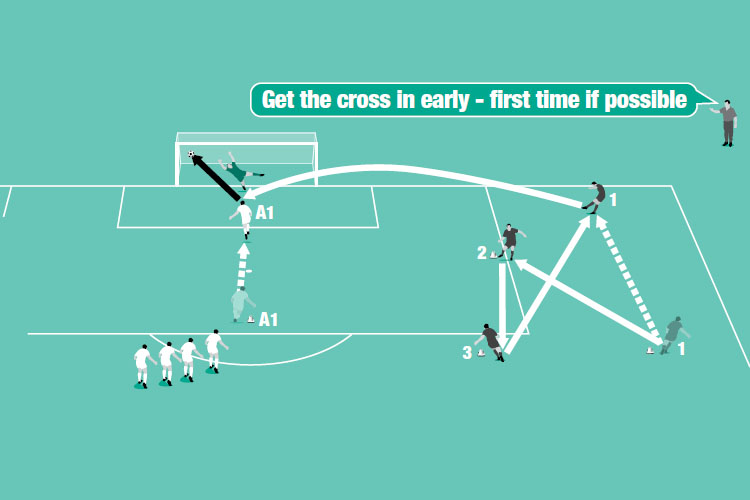 How to coach accurate crosses - part 1