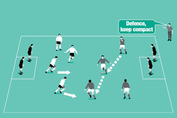 A 4v4 game takes place in the main area with defenders trying to cut out passes to the target zones and vice versa in attack.