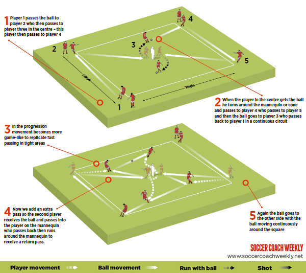 Possession technique