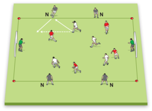 Side Supports diagram: the side players support the team in possession.