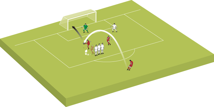 Set piece free kick
